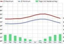 Klimadiagramm Madeira
